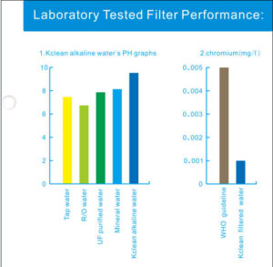 ALKALINE FILTER PH GRAPH