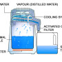 Home Water Distillation System